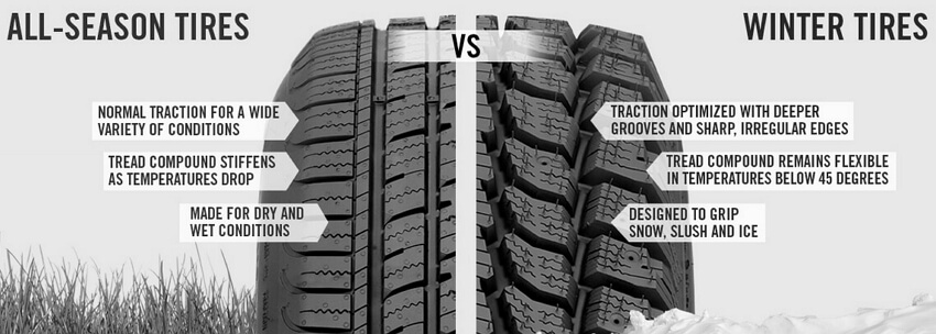 Snow Tires vs. All-Season Tires From Consumer Reports